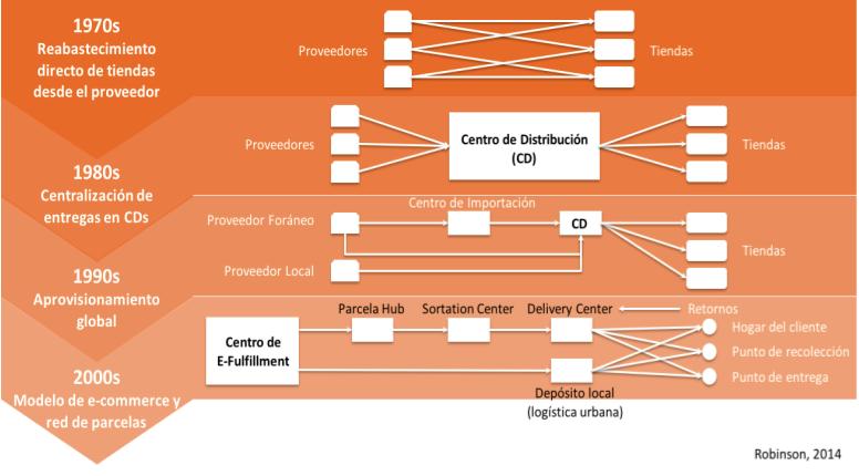 Evolución de la Infraestructura de red logística en la industria del Retail